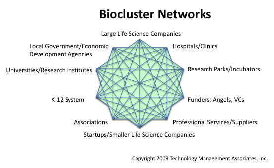 Biocluster networks, links and relationships, assessment