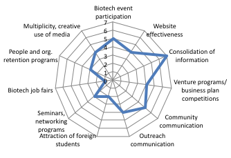 Biocluster analysis of marketing efforts - radar chart example